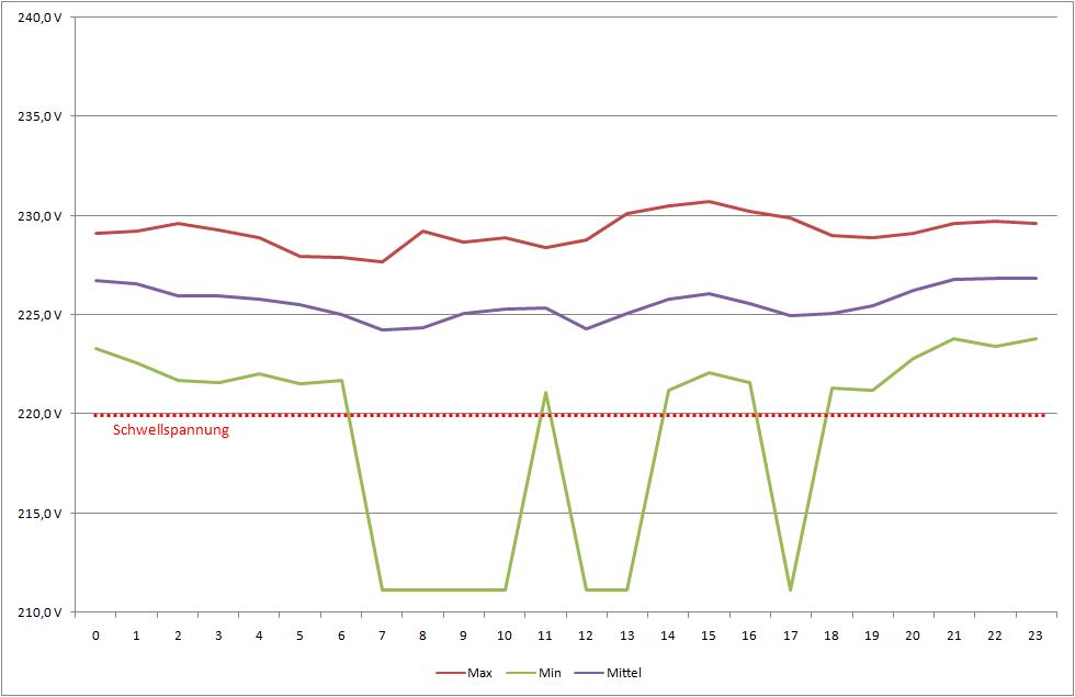 Messung der Spannung für Onkyo TX-SR608